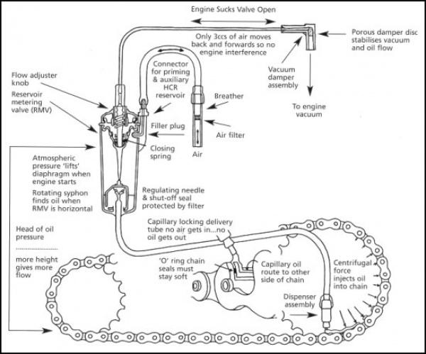 Scottoiler - How it works!